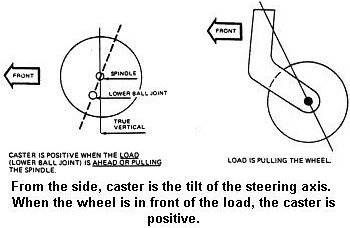 Wheel Alignment Explained Wheel Alignment London Ontario